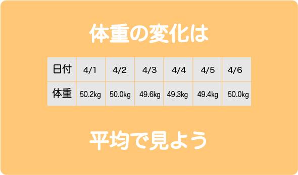 体重平均5