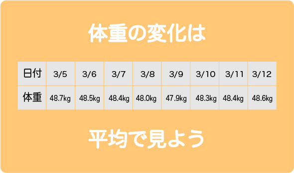体重平均2