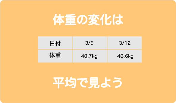 体重平均1