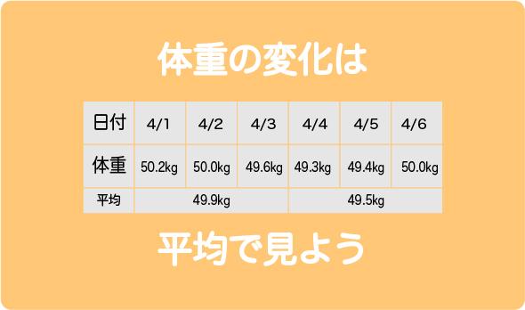 体重平均4