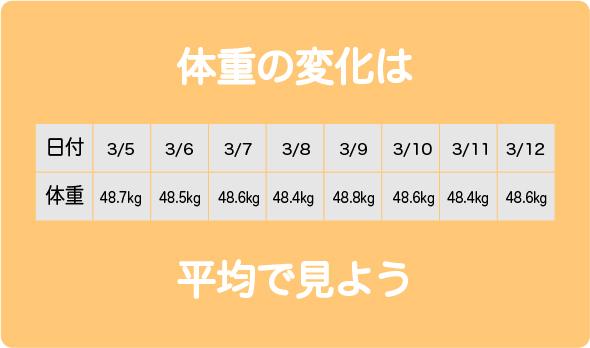 体重平均3