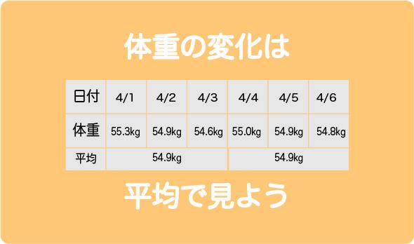 体重平均7